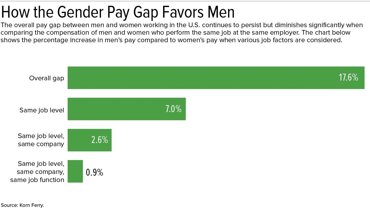 North Texas Compensation Association - Close the Gender Pay Gap with